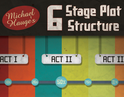 Six Stage Plot Structure for Screenwriting