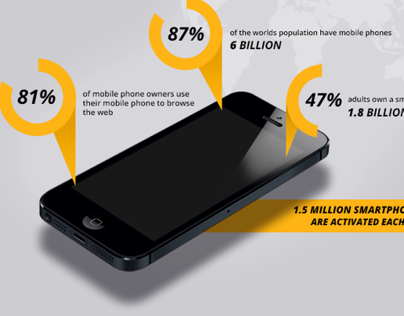 Mobile is worth it - Infographic