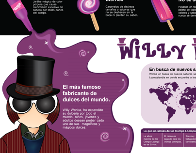 Infographic Willy Wonka