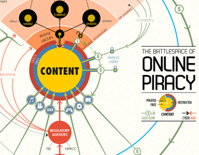 The Battlespace of Online Piracy