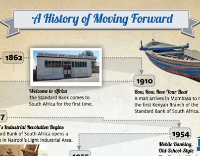 A History Of Moving Forward