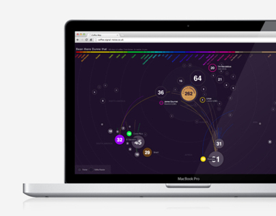 Dunne Frankowski | coffee data visualisation
