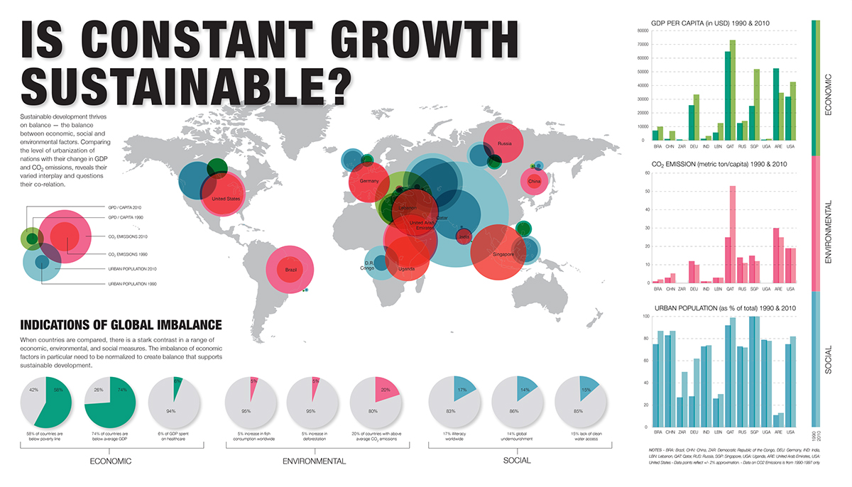 Data Visualization: Sustainable Development