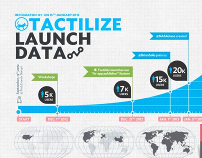 Tactilize : Launch Data [Infogra#1]