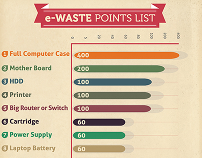RecycloBekia's e-Waste Points List !