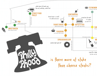 Infographic Map: Philly Phood