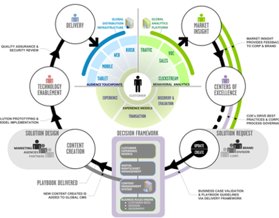 Global strategic marketing workflow