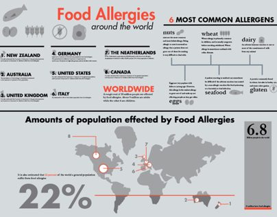Food Allergies Info-Graphic