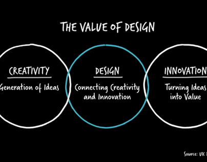 Design Innovation + Value