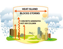 Heat Island effect illustrated