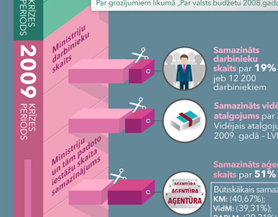 Infographic: Public Administration Reform in Latvia