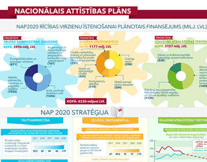 Infographic: The National Development Plan of Latvia