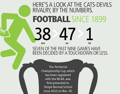 Devils-Cats Rivalry By the Numbers