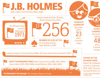 18 holes worth of Phoenix Open Trivia