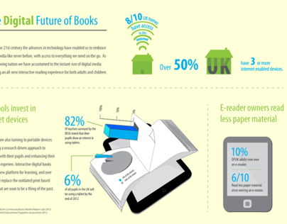 Infographics: The Digital Future of Books