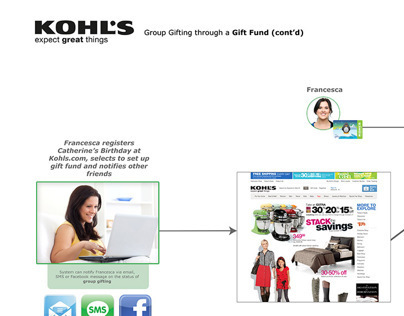 Khols UX Flow Diagram