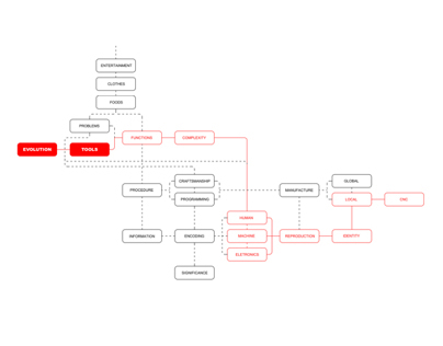 Reorder For Free
