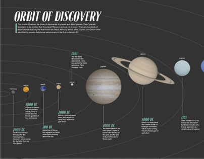Orbit of Discovery - Timeline