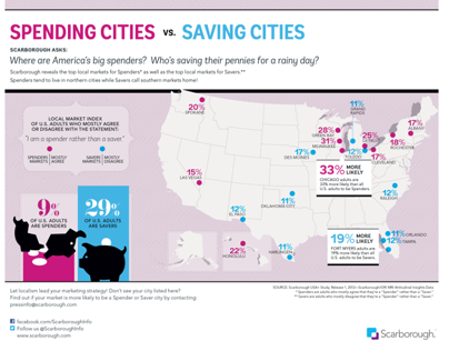 Big Spender Cities vs. Markets Seeking Savings