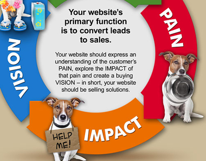 Lead Conversion InfoGraphic