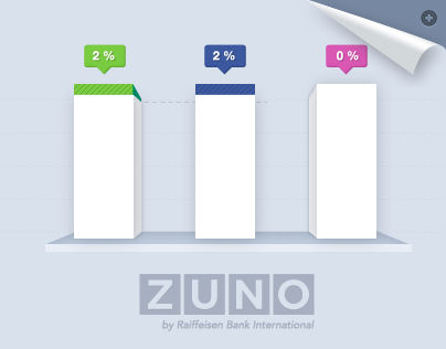 ZUNO BANK / Infographics