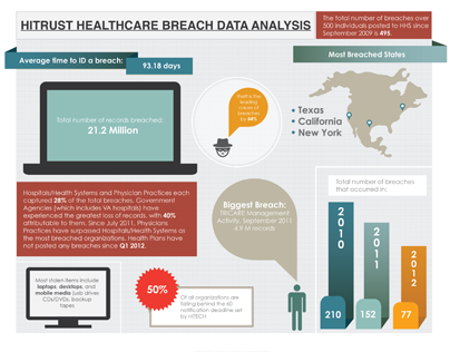 HITRUST Breach Analysis Infographic