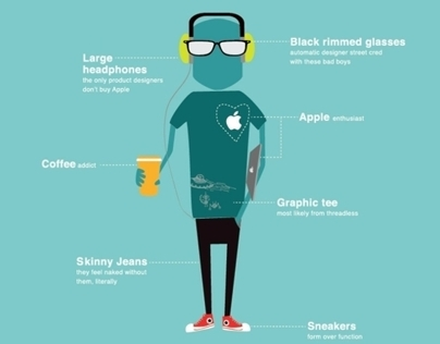 The anatomy of a Graphic designer !!