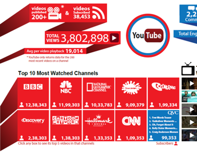 Youtube Infographic dashboard
