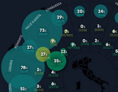 Italian Open Government - Infographic