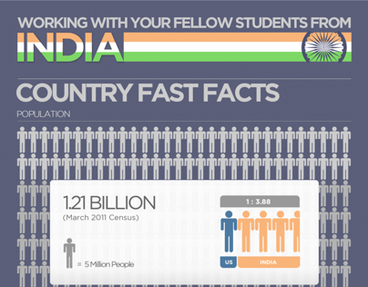 Working With Your Fellow Students From India