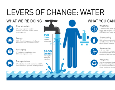 Infographic - Levers of Change: Water