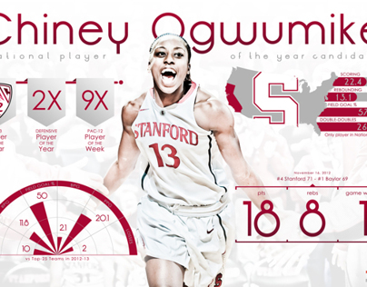 Stanford University Womens Basketball Infographic