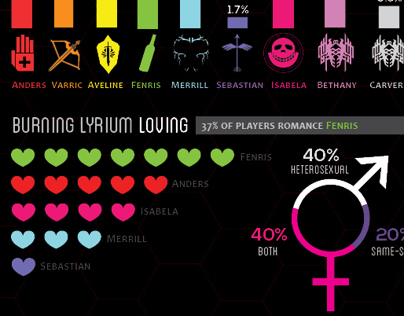Dragon Age Infographic