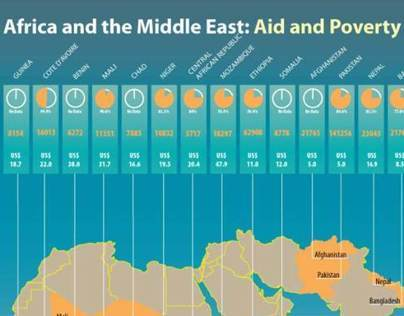 Africa and Middle East: Literacy and Poverty
