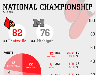 Louisville 2013 Men's Basketball Champs – Infographic