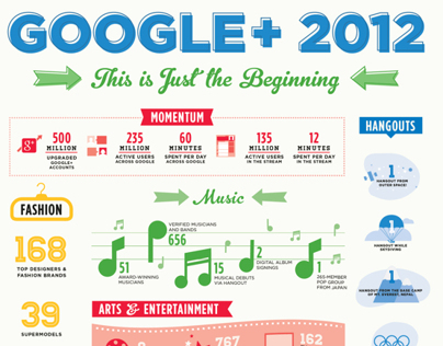 G+ End of Year Infographic 2012
