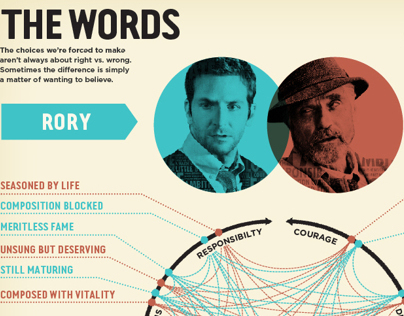 The Words Infographic (based on the film)