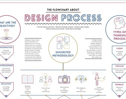 Work In Process - Design Process Flowchart