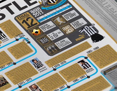Newcastle United Infographic Series Beta 1.1
