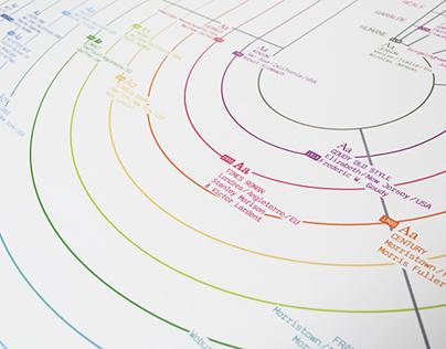 Typographie & évolution technologique