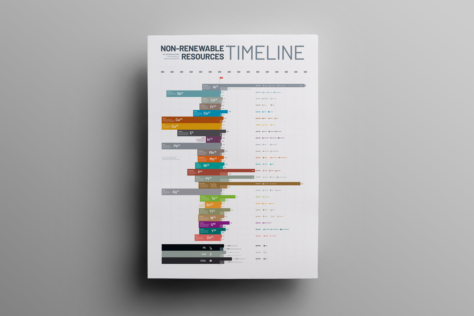 Non-Renewable Resources Timeline / Infography