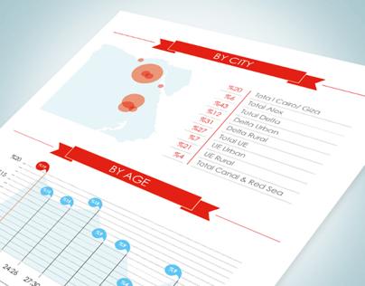 Vodafone Info-graph | Visualization