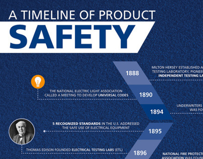 Timeline of Product Safety