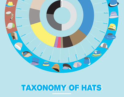 Taxonomy of Hats