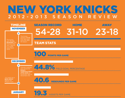 New York Knicks - Season In Review