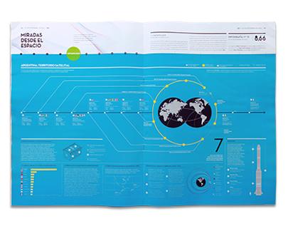 Infographics II