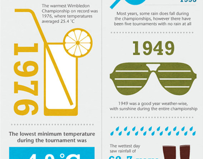 Met Office Wimbledon infographic (data visualisation)