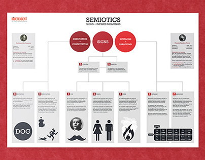 Explaining Semiotics - Infographic