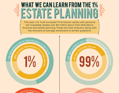 One Percenters Estate Planning