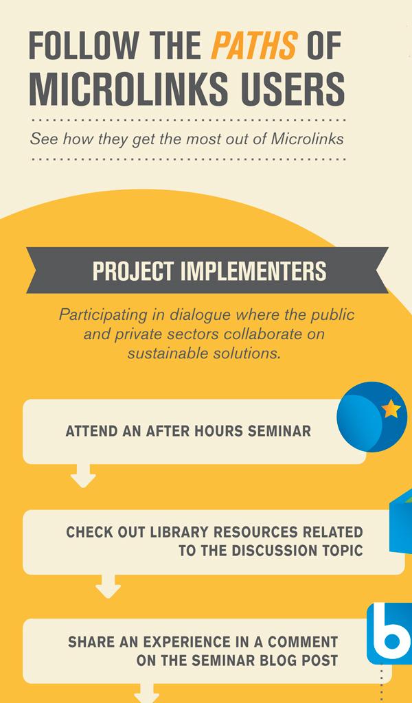 USAID Microlinks // Infographic